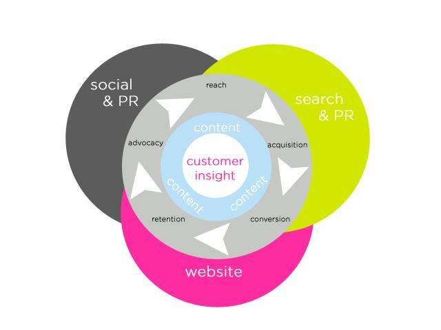 Customer Insight - Thấu hiểu khách hàng