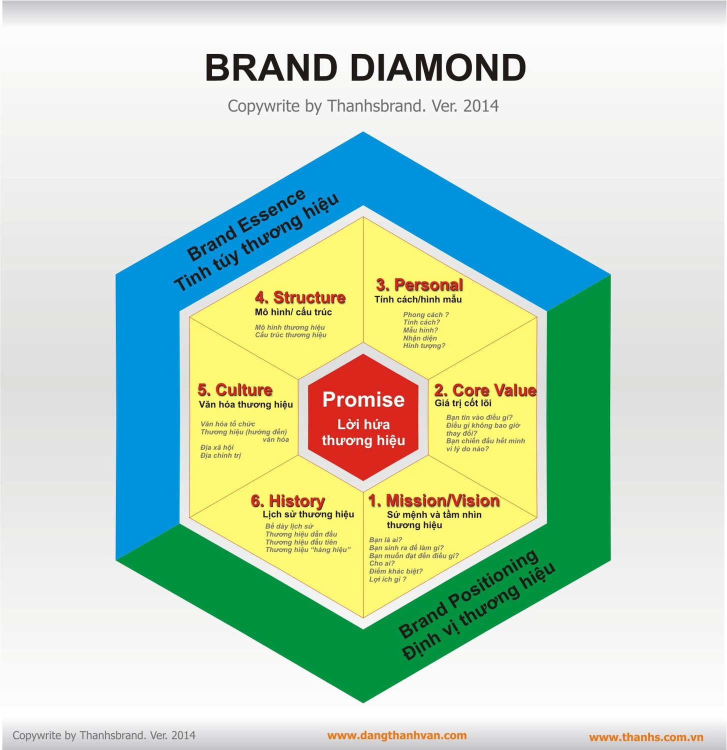 gobrand branding and marketing consultancy brand diamond model brand diamond model